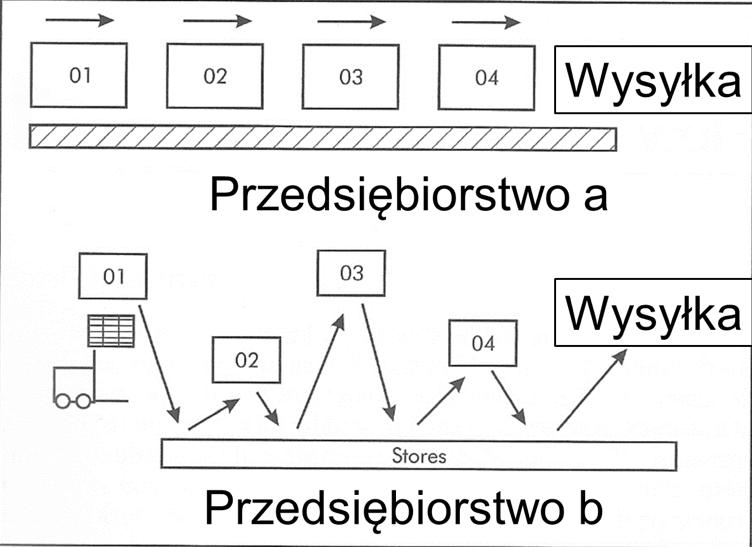 Just in time_przepływy