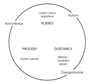 Metody TQM a zarządzanie przedsiębiorstwem_01