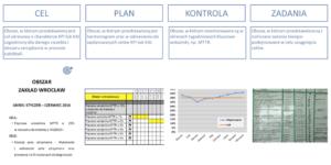 Tablice wizualnego zarządzania