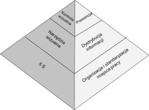 Wizualne zarządzanie